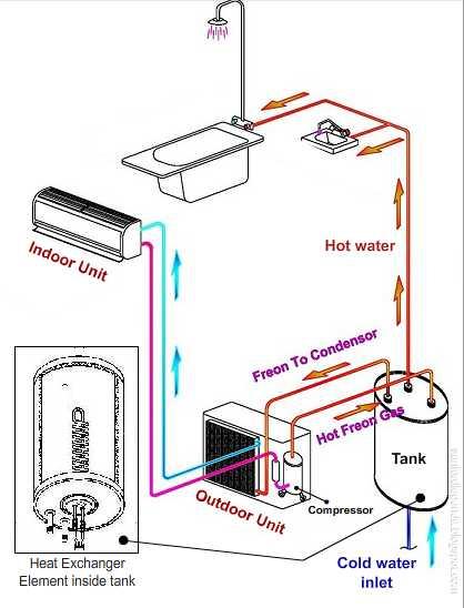 Cara Kerja Aircon Water Heater