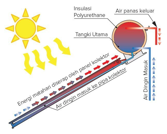 Solar Water Heater Sistem Direct