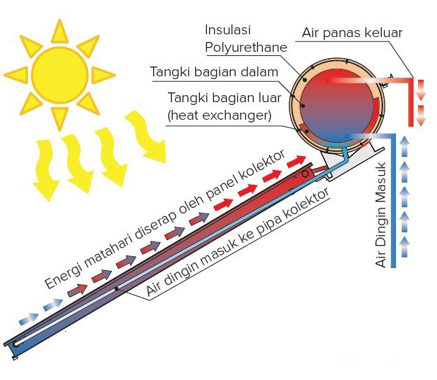 Solar Water Heater Sistem Indirect